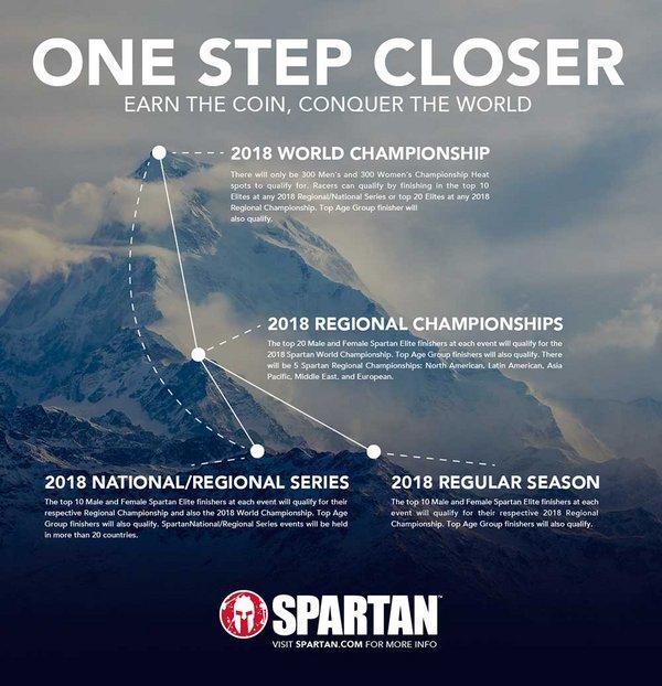 Spartan Race 2018 World Wide
